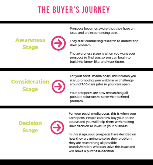 The Buyer's Journey for your Online Course