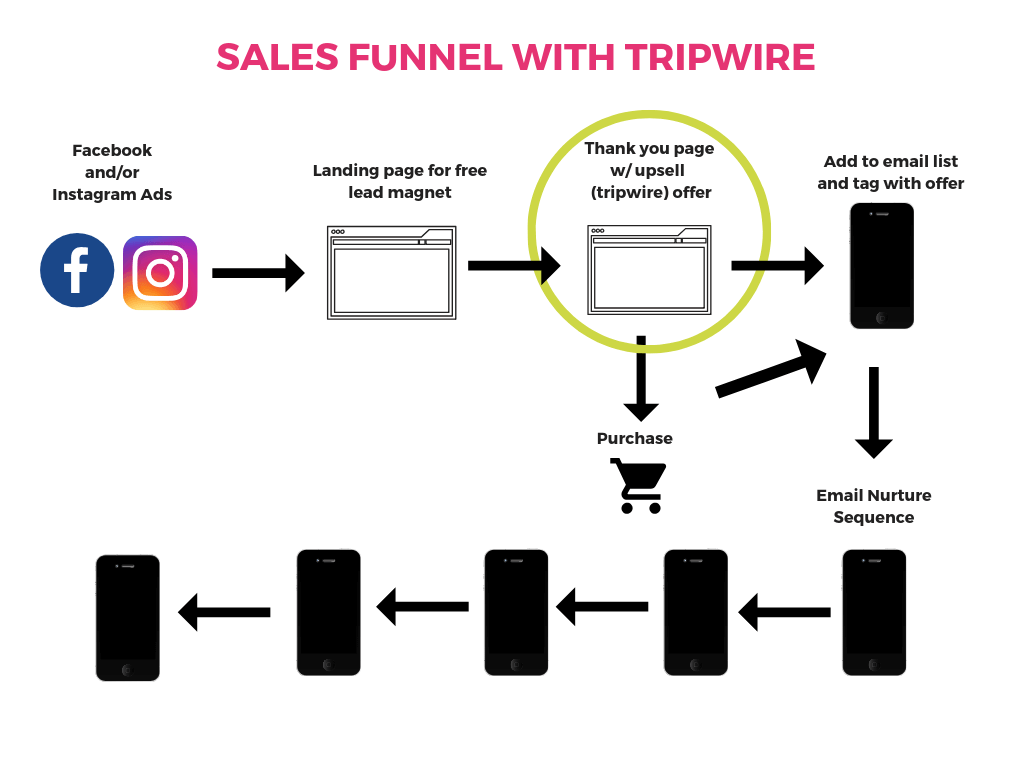 Diagram of sales funnel with tripwire