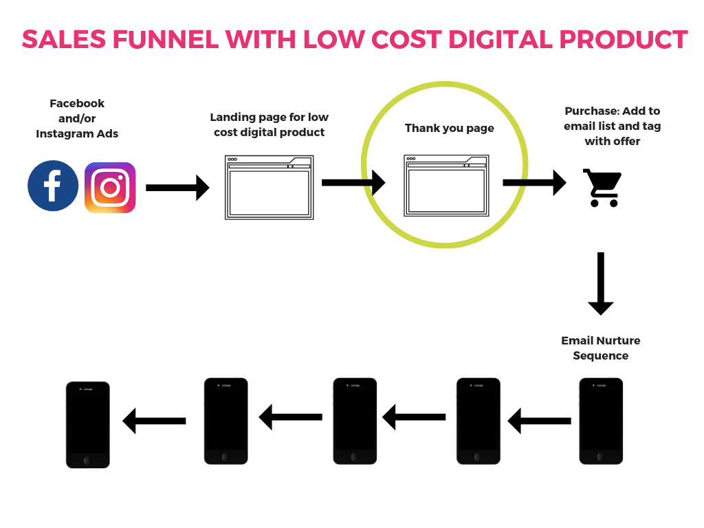 Diagram for sales funnel with low cost digital product