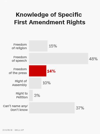 free-press-chart-knowledge-of-first-amendment-rights_340xa.jpg