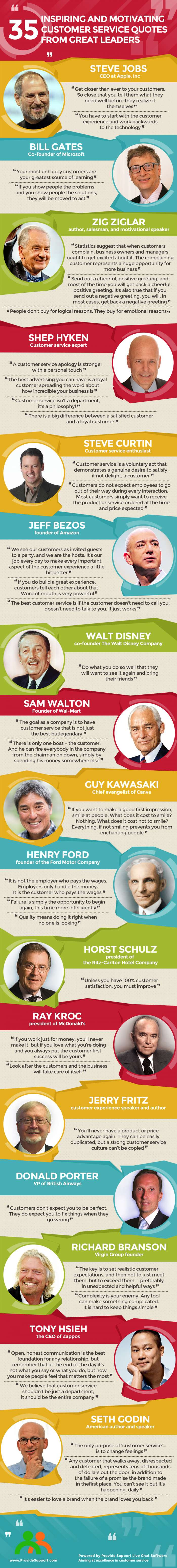 35-inspiring-customer-service-quotes-from-leaders_1.jpg