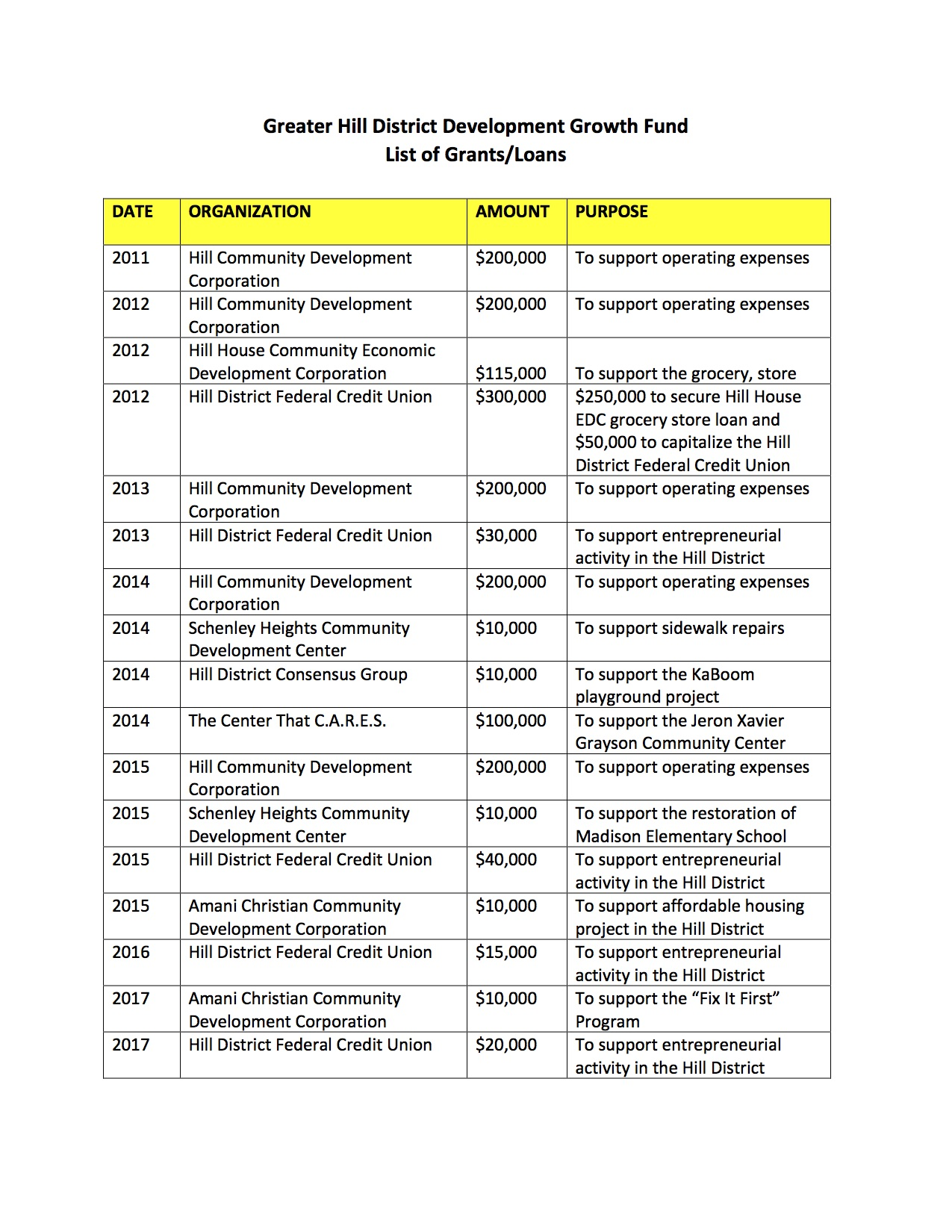 Click the image for the list of Grants/Loans