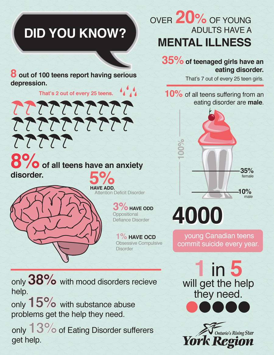 Mental-Health-Stats-york2015