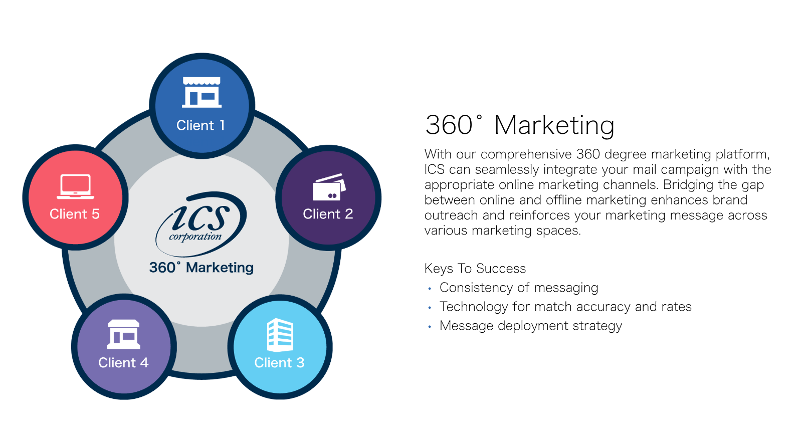 360 Degree Marketing is here -