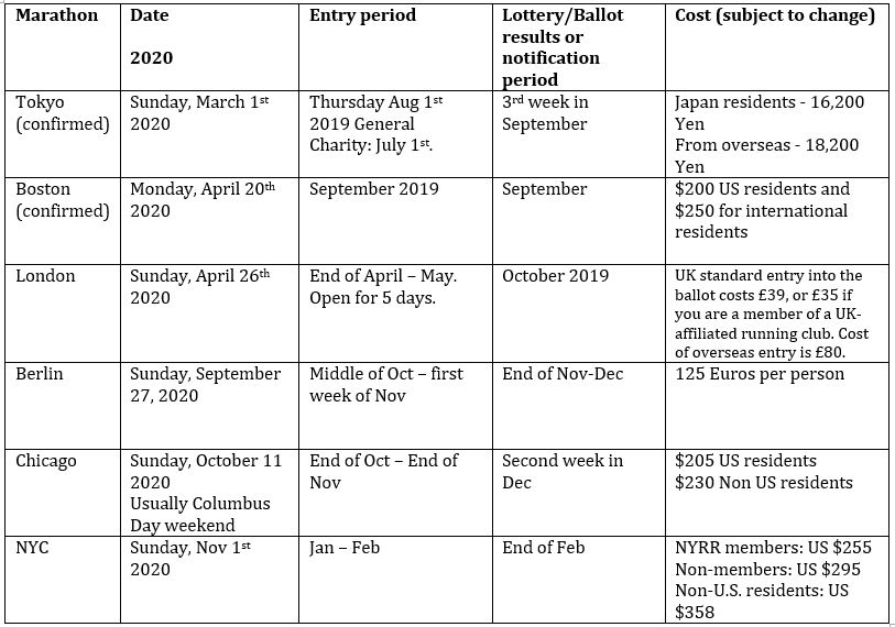 Calendario Estate 2020.2020 World Marathon Majors Tentative Dates Travel Run Repeat