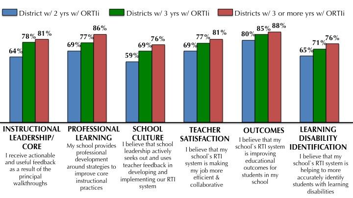 ORSIS Survey Table.jpg