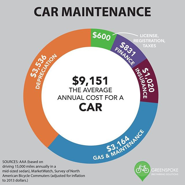 Compare the annual maintenance cost of a car vs bicycle and it's no surprise many commuters are opting for two wheels over four.  #gogreenspoke #bikelife #cycling #cyclinglife #bikecommuter #bikecommunity #cyclingculture