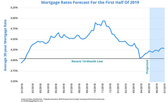 05272019_Mortgage Rates.png