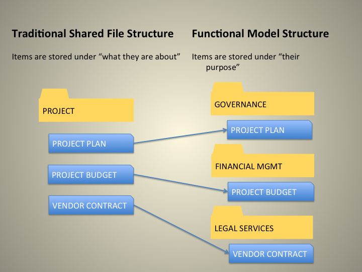 Comparison of Traditional Shared File Structure to Functional Structure
