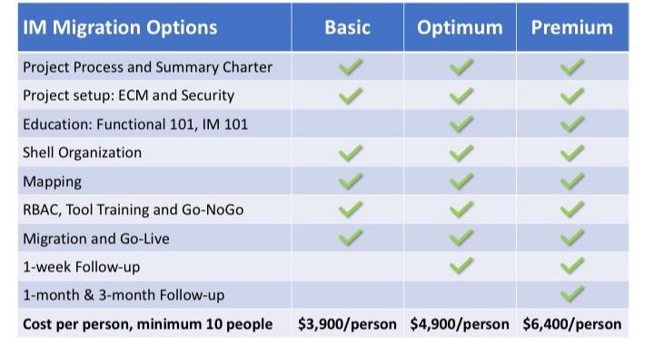 IM Migration Options - Prices are CAN$, per person, with a minimum of 10 people.