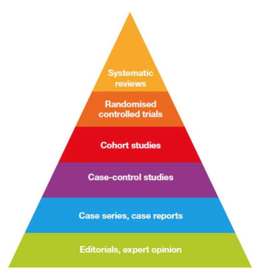 The Hierarchy of Scientific Evidence. Image Source:  https://www.vox.com/2015/1/5/7482871/types-of-study-design