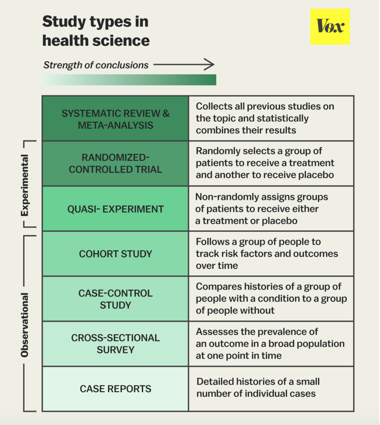 This Diagram Shows the Different Types of Experimental and Observational studies. Image source:  https://www.vox.com/2015/1/5/7482871/types-of-study-design