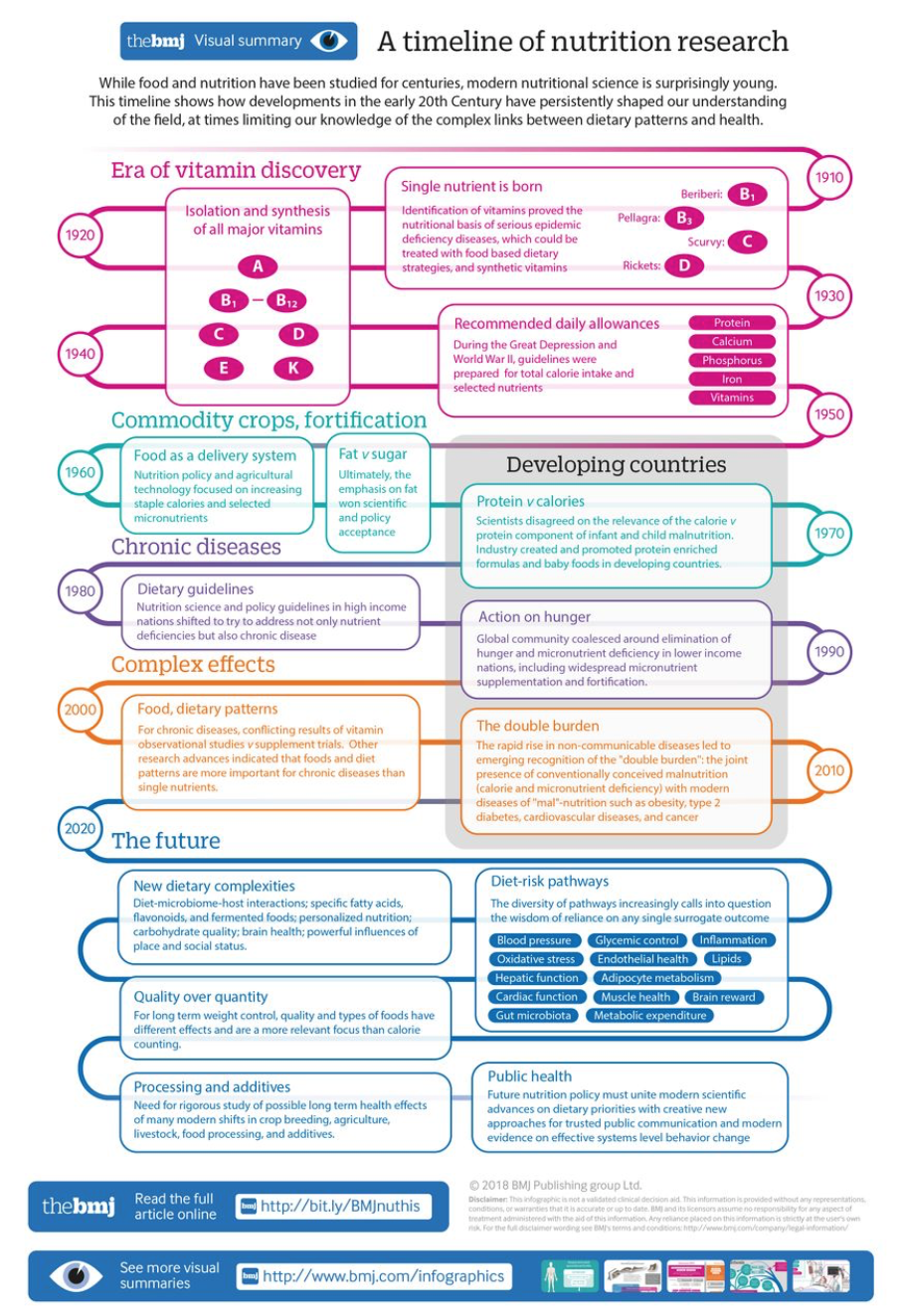 A Timeline of Nutriton Research. Image source:  https://www.bmj.com/content/361/bmj.k2392