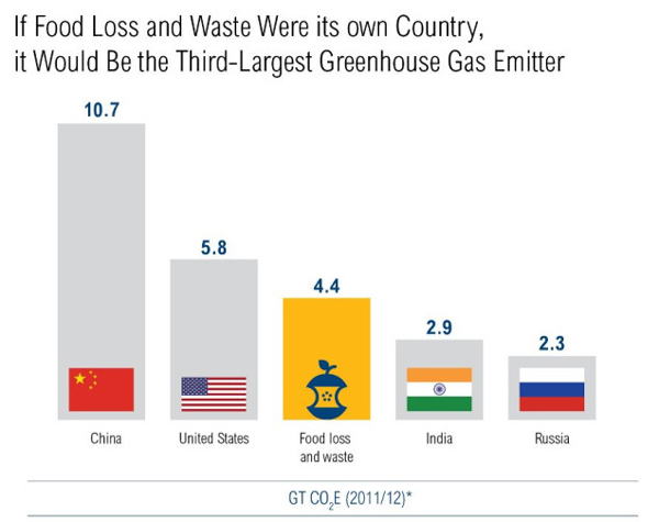If food waste was its own country, it would have the third highest emissions in the world.