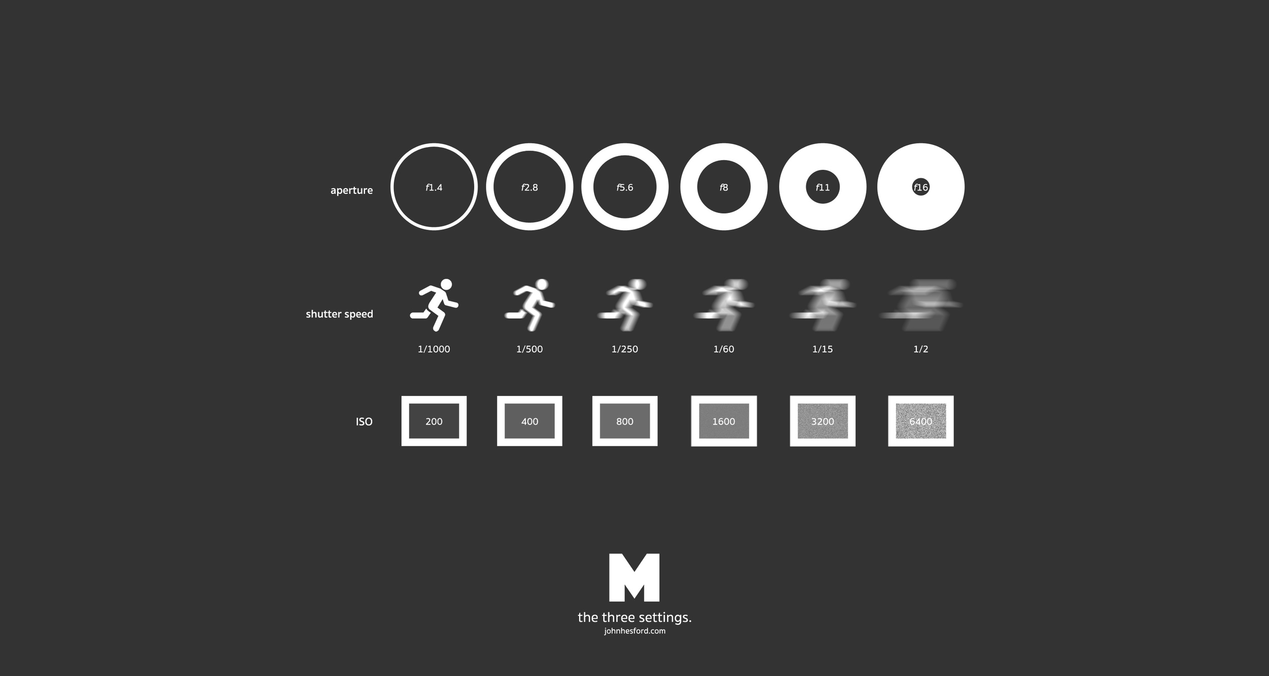 Infographic-Guide-to-Photography-Basics-Aperture-Shutter-Speed-ISO