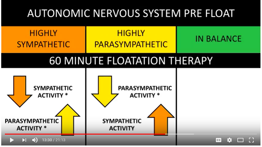 Nervous System Response to Flotation Therapy_ Balancing sympathetic and parasympathetic nervous systems in special forces operators