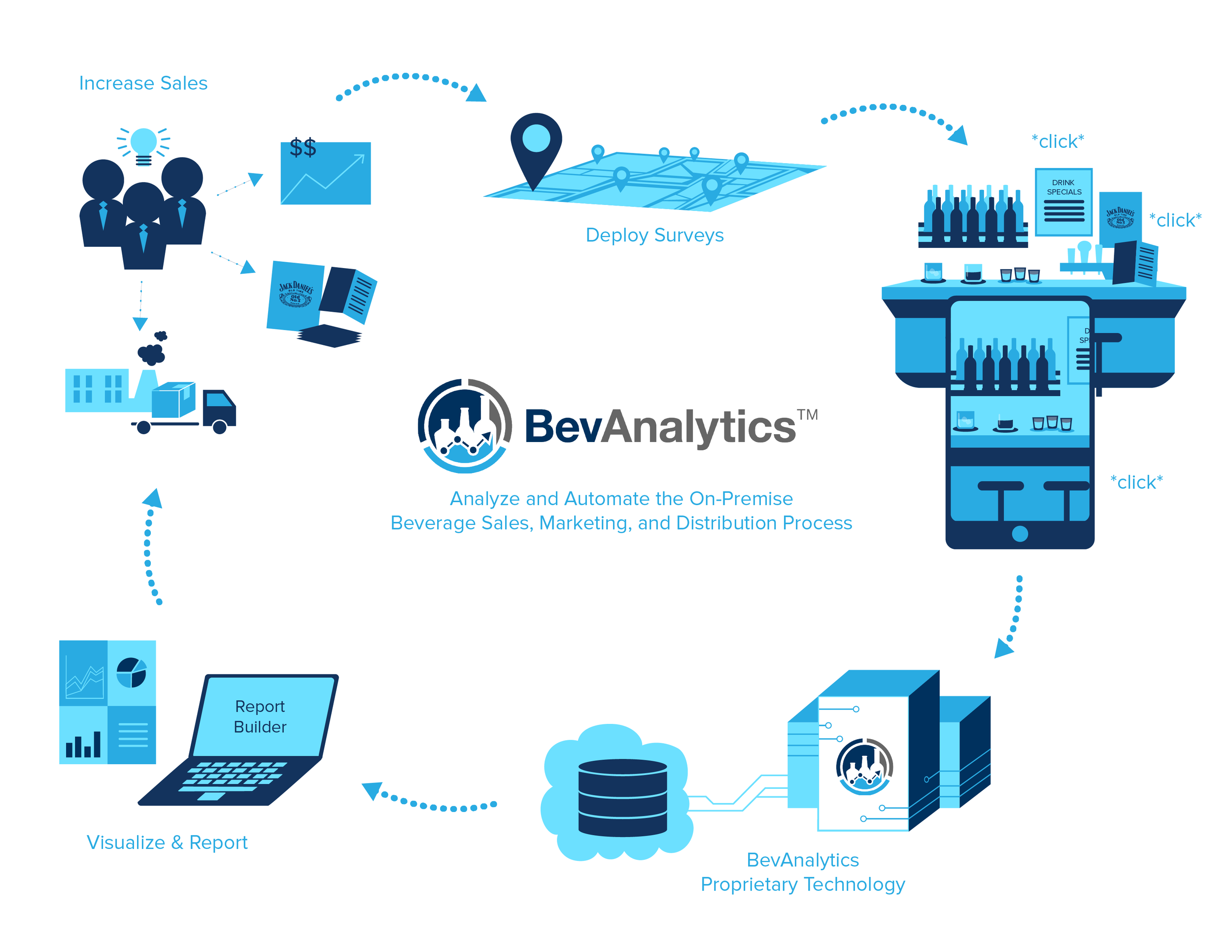 BevAnalytics One Pager