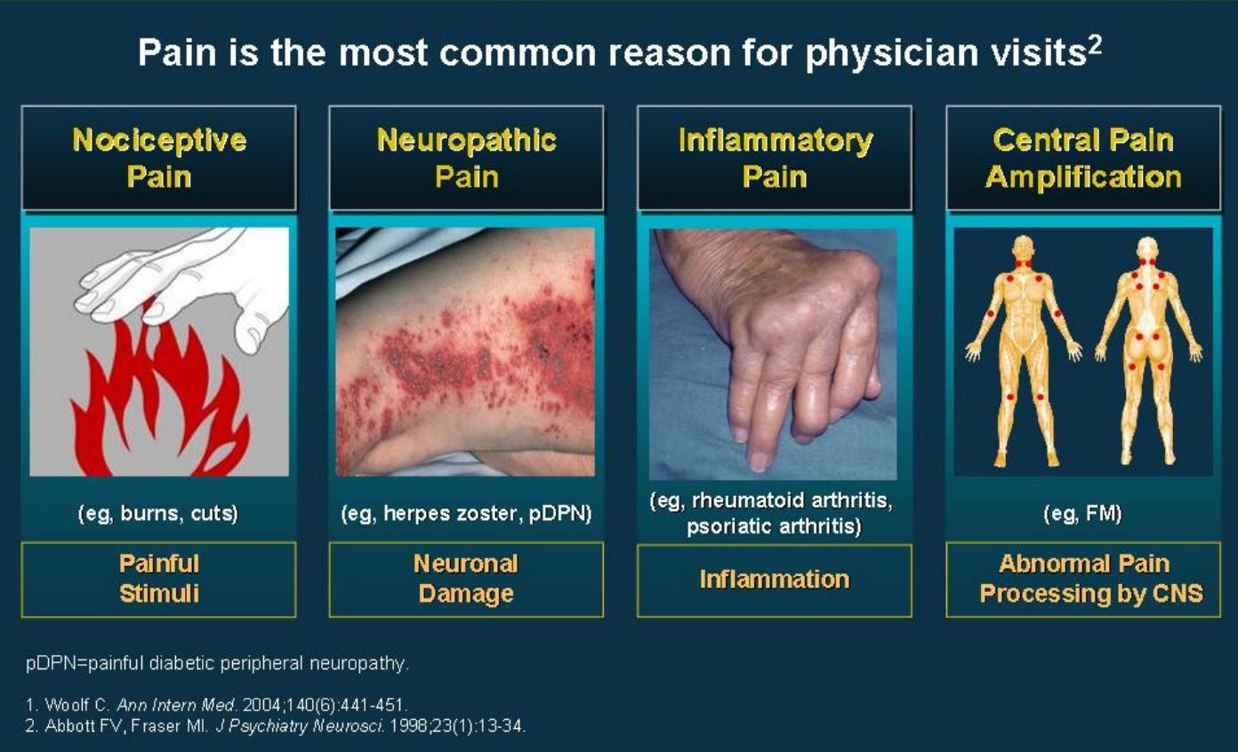 Types of Pain.jpg