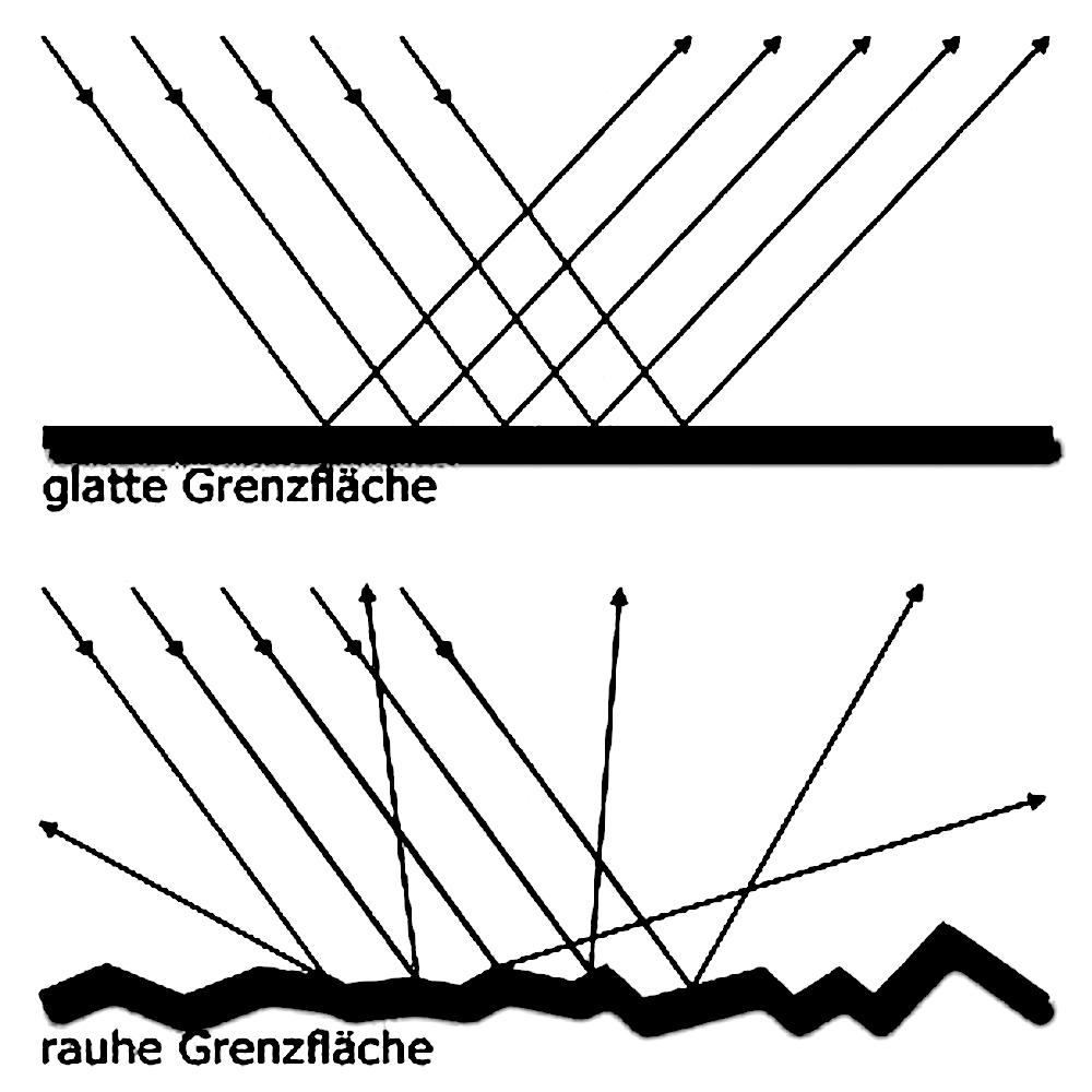 Schallreflexion-Akustik-ABC-Raumakustik-Bellton