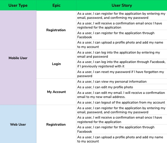 Here's what a set of user stories could look like.