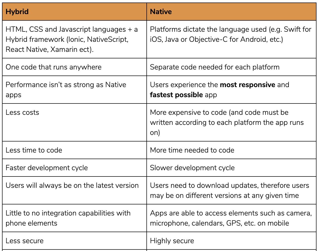 Hybrid vs Native Apps