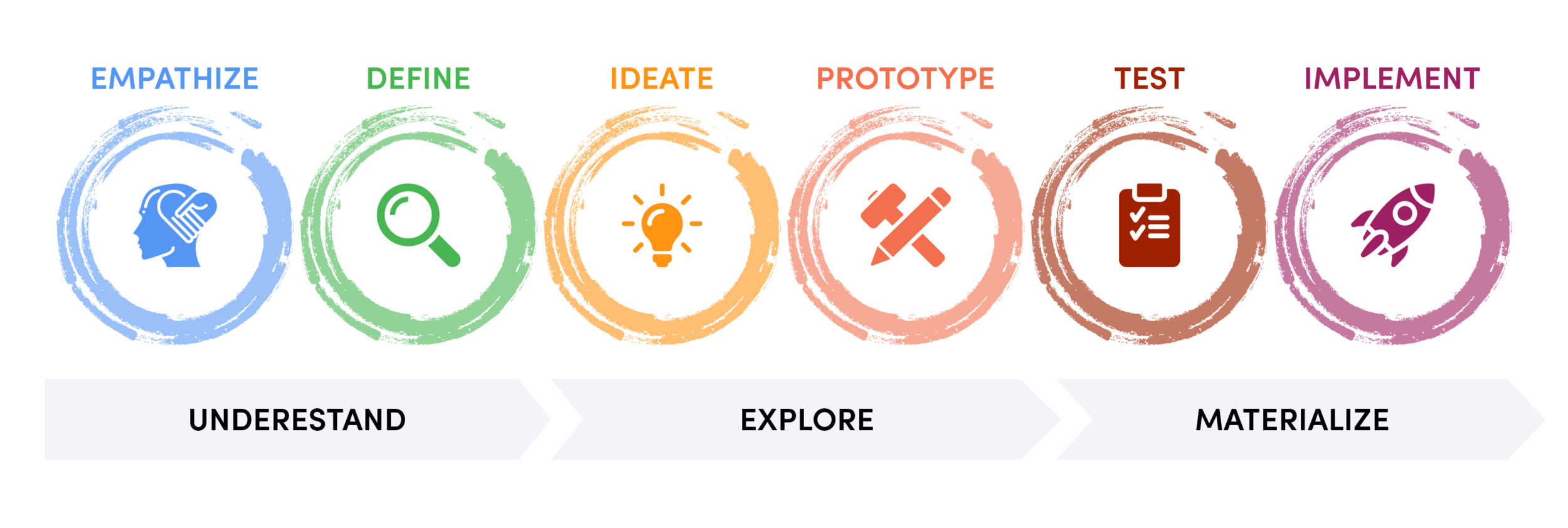 The design thinking process according to the    Stanford d. School   .