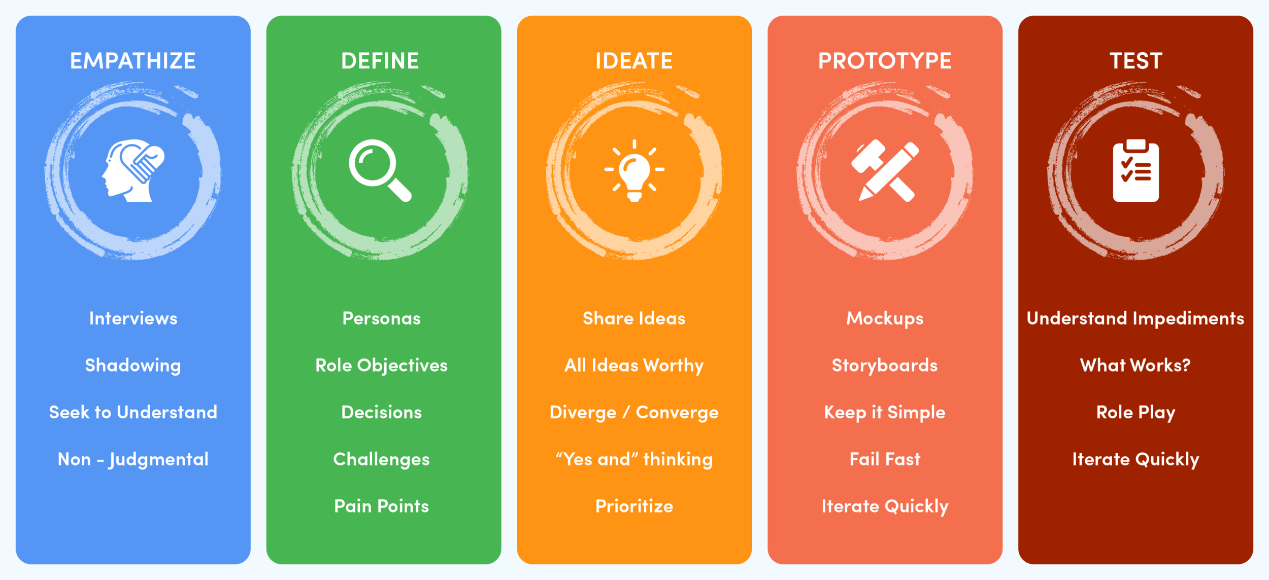 FreshWorks_Studio_Design_Thinking_Process_2