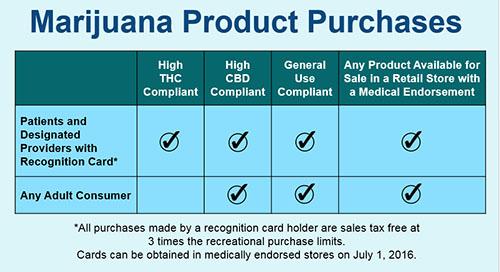 i502 medical marijuana product availability chart