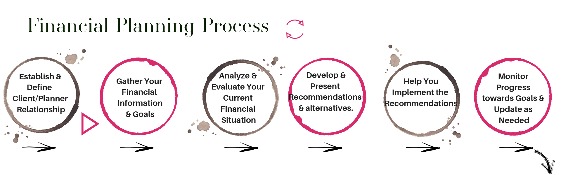Financial Planning Process 2018.png