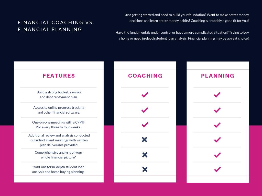 Modern Money Financial Planning vs. Modern Money Financial Coaching.png