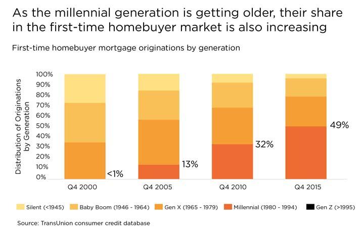 Source: Joe Mellman, vice president, Financial Services, TransUnion.