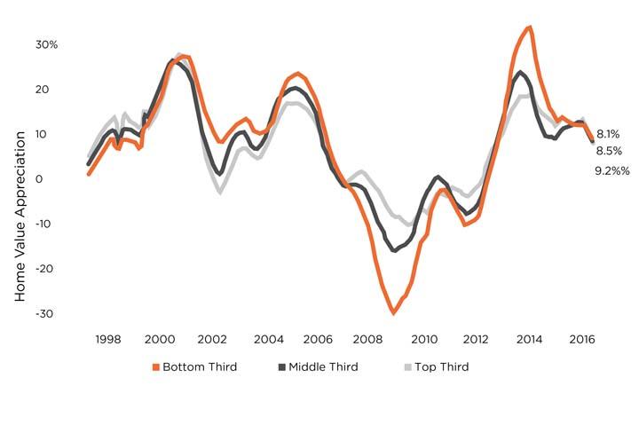 Source:  Svenja Gudell, chief economist, Zillow