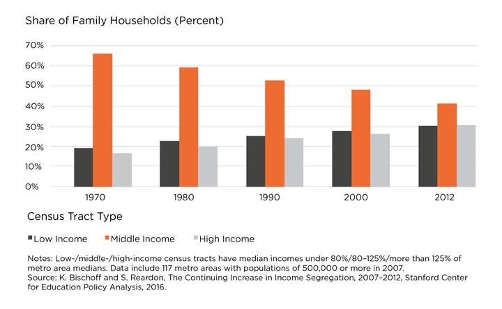 Source: Chris Herbert, managing director, Harvard Joint Center for Housing Studies