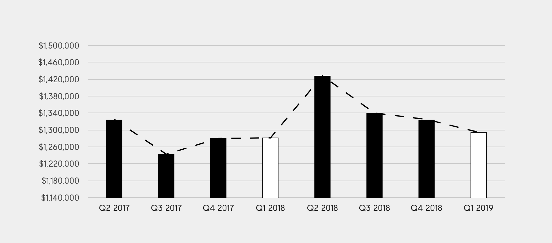 Marin County home prices Q1 2018 - Own Marin Real Estate