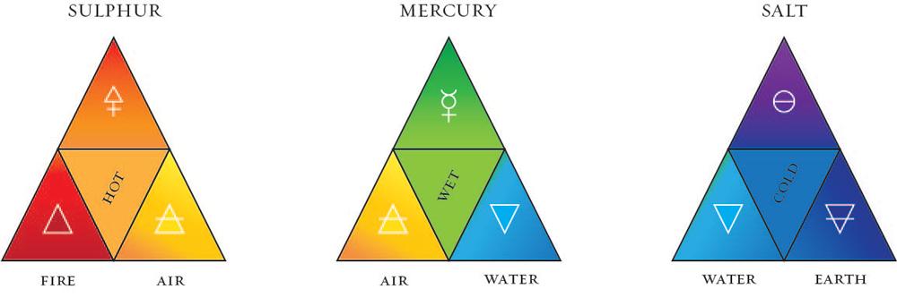 The alchemical triads: sulphur, mercury, salt. Each triad is headed by a principle (composed colour) that is the synthesis of two non-composed, elemental colours: sulphur (red-orange-yellow); mercury (yellow-green-blue); and salt (blue-violet-indigo). The first two triads are in a sense 'perfect': the principial colour is in fact the proper mean term between the elemental colours: red + yellow = orange; yellow + blue = green. But the third triad presents an anomaly: it 'should' be blue + red = violet. The red that 'should' be there—the impulse that is equivalent to the culminating note of the octave, is not there. Indigo is. Diagram by A. Cheak, 2014.