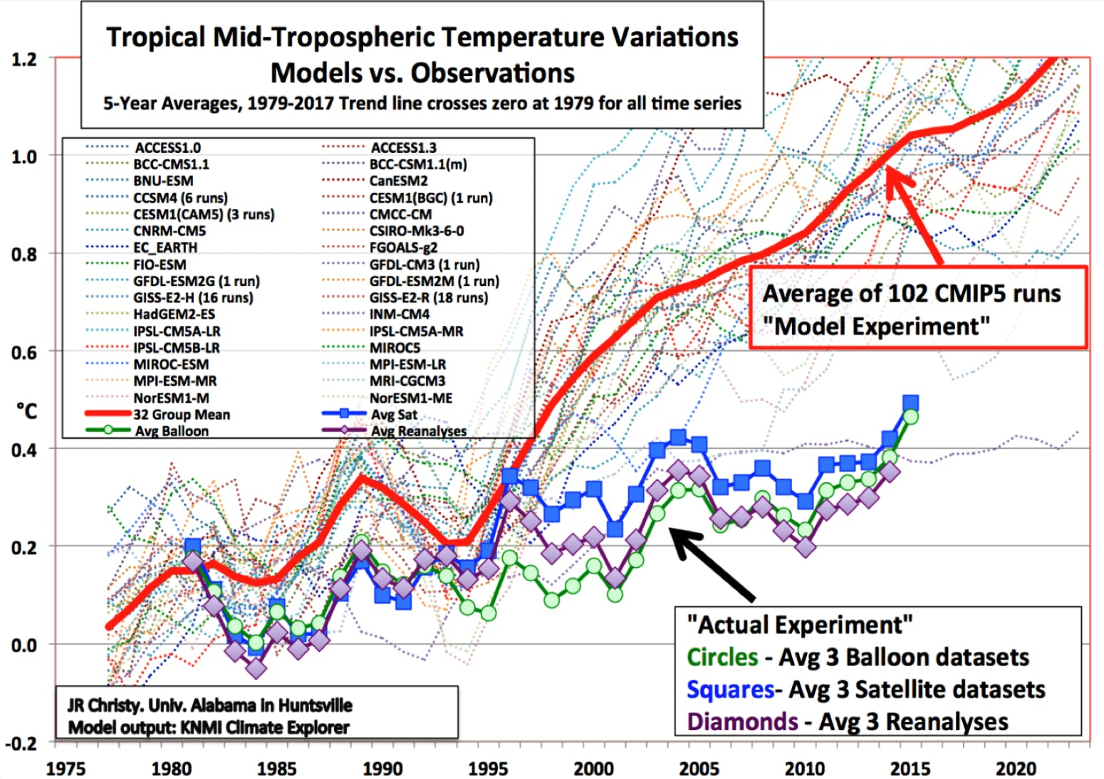 global temperature actual and modelled.jpeg