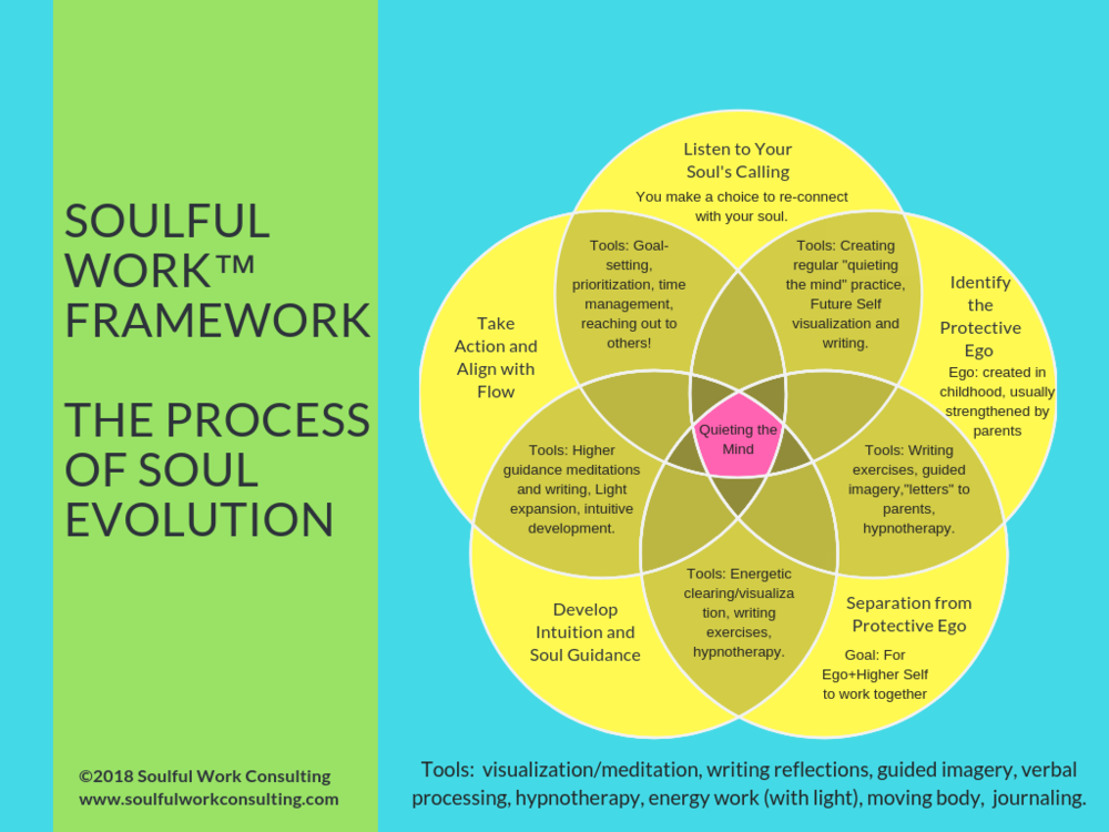 Basic Soulful Work Framework_ Soul Re-Connection and Evolution.png