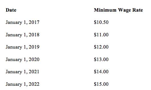 3a._Minimum-wage-increase-california.jpg