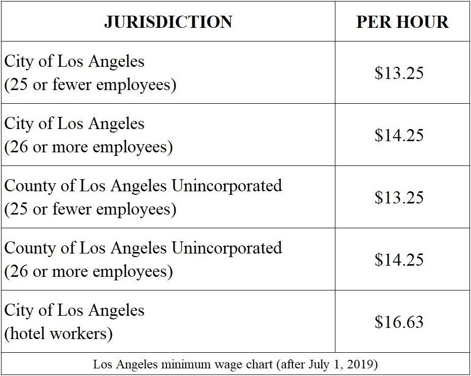 california-minimum-wage-chart-2019-2020-amity-law-group