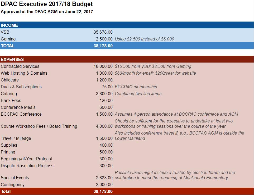 DPAC 2017-2018 budget_AGM.PNG
