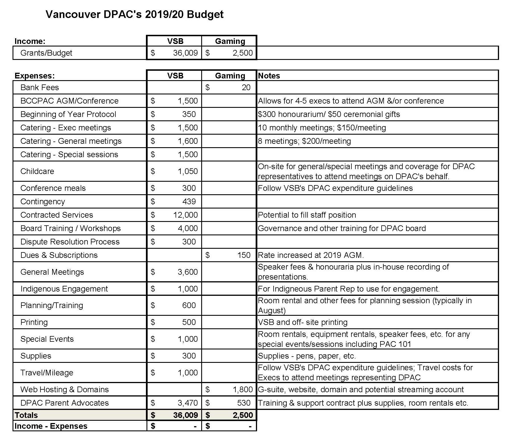 2019_20 DPAC Budget - final.jpg