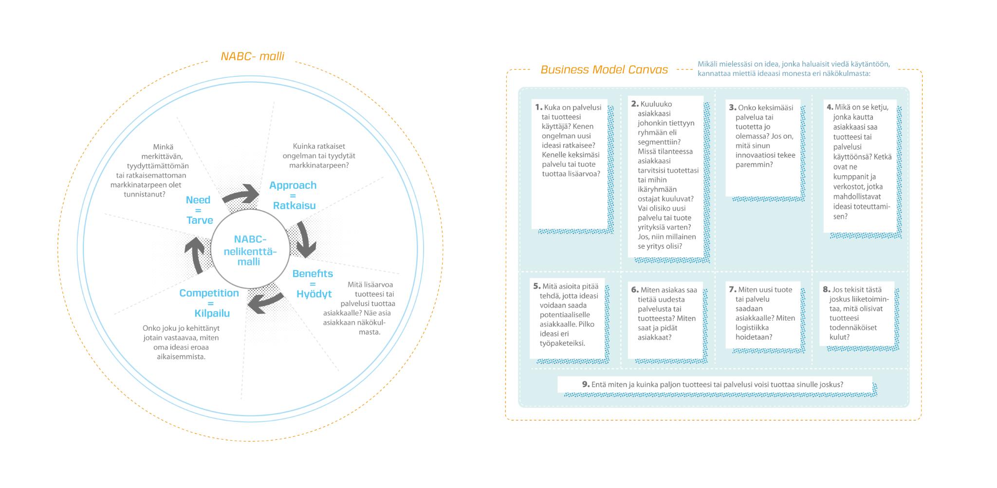 Ideasta ilmiöksi hankkeeseen tehtyä kuvitusta. Business model canvas.