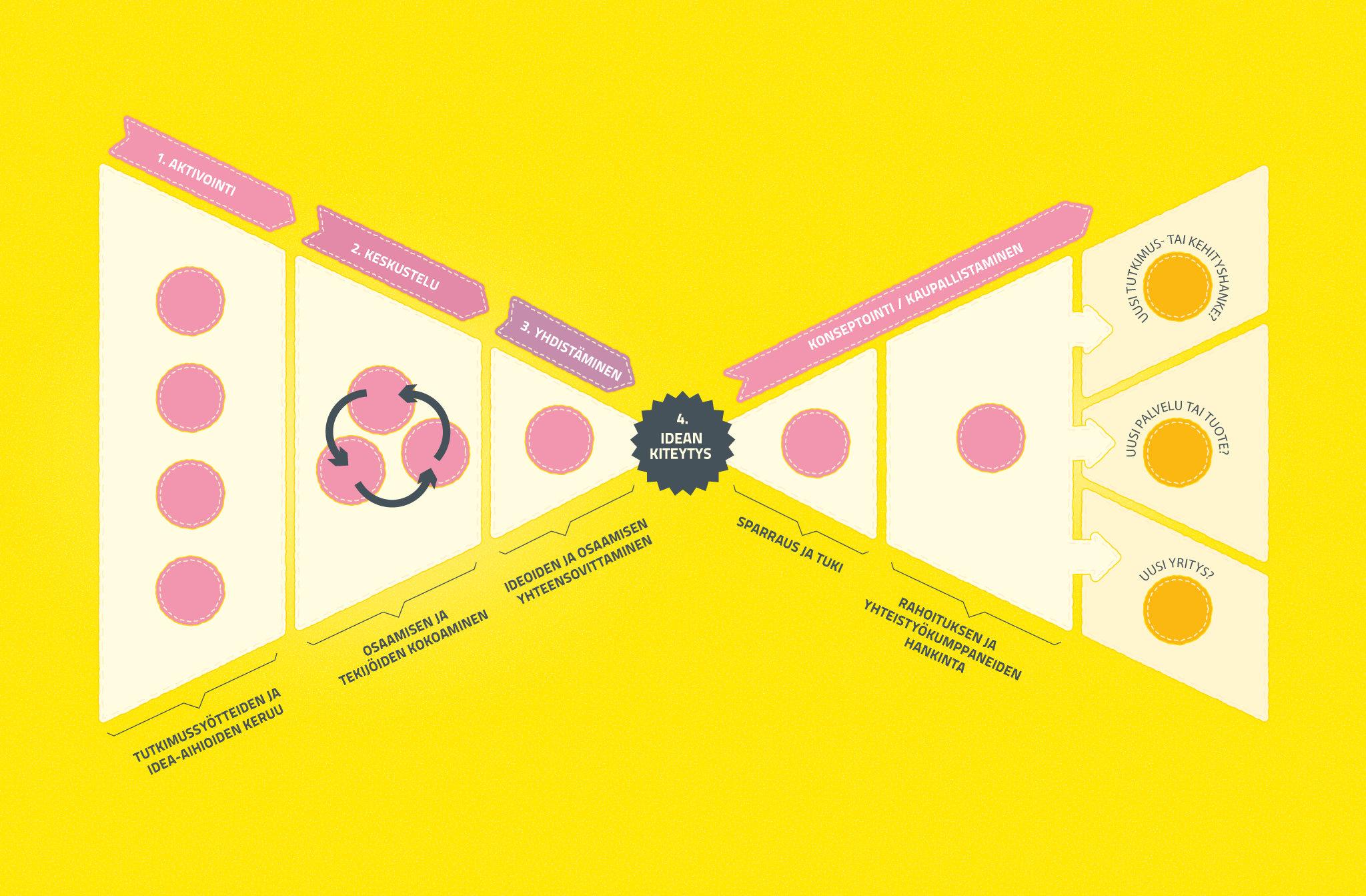 Kaupallistamissuppilon visualisointi. Tämä kaavio taisi olla alunperin Mikko Markkasen idea, josta tehtiin sitten visuaalisesti paremmin BA:n tyyliin sopiva versio.