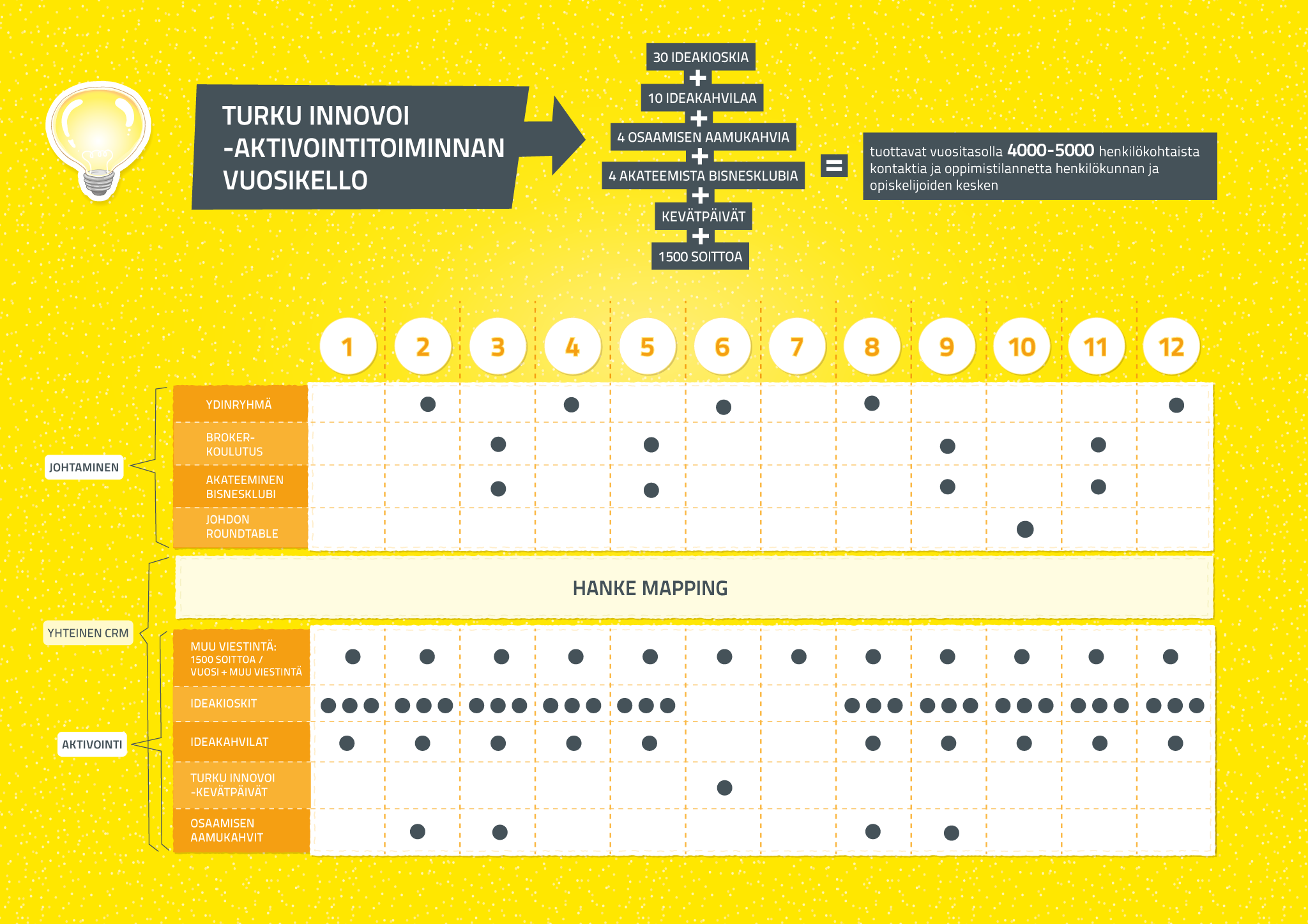 Tämä vuosikello tehtiin Turku innovoi -projektiin.