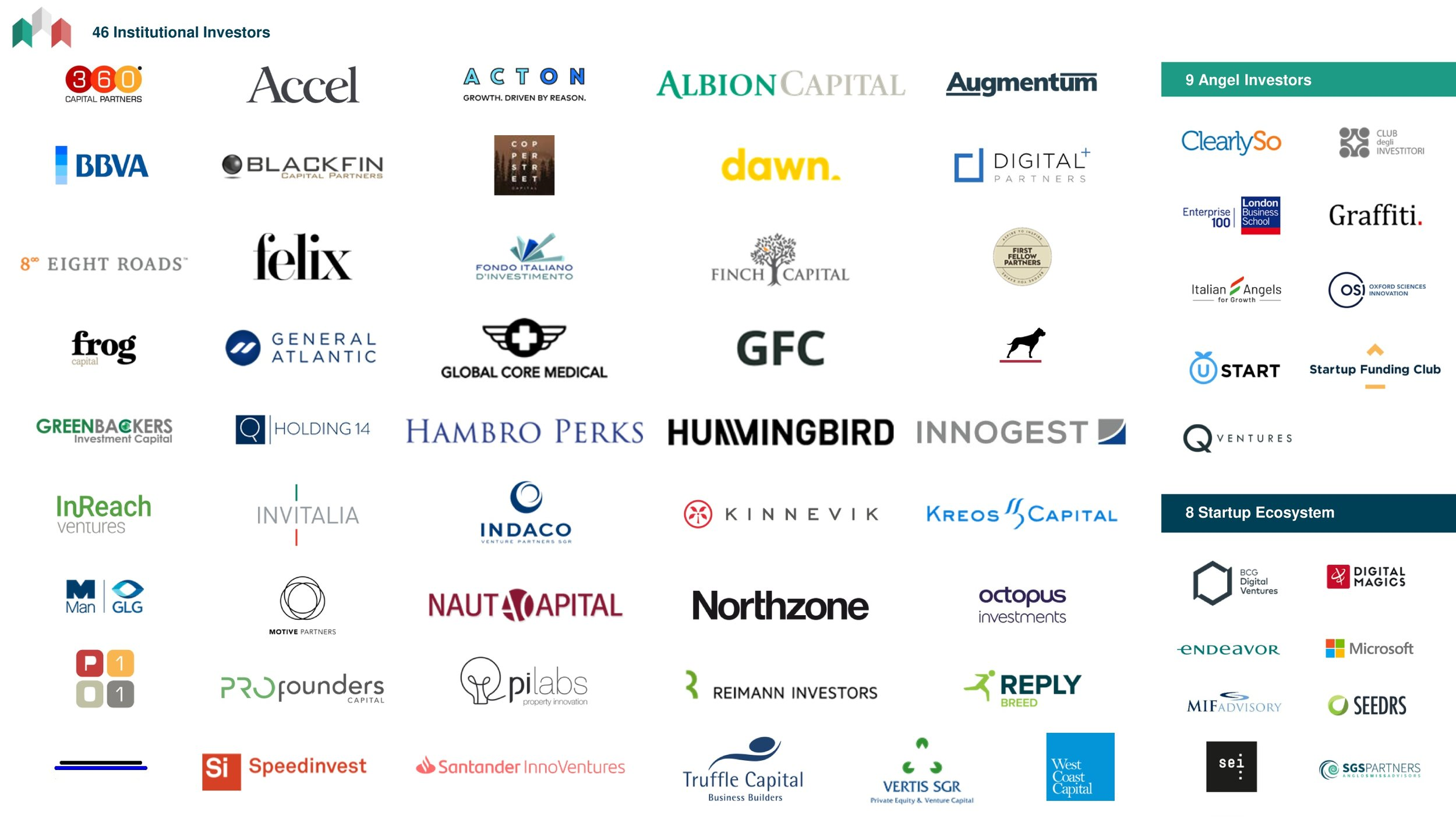 The 55 Investors involved @iStarter MII2020 London