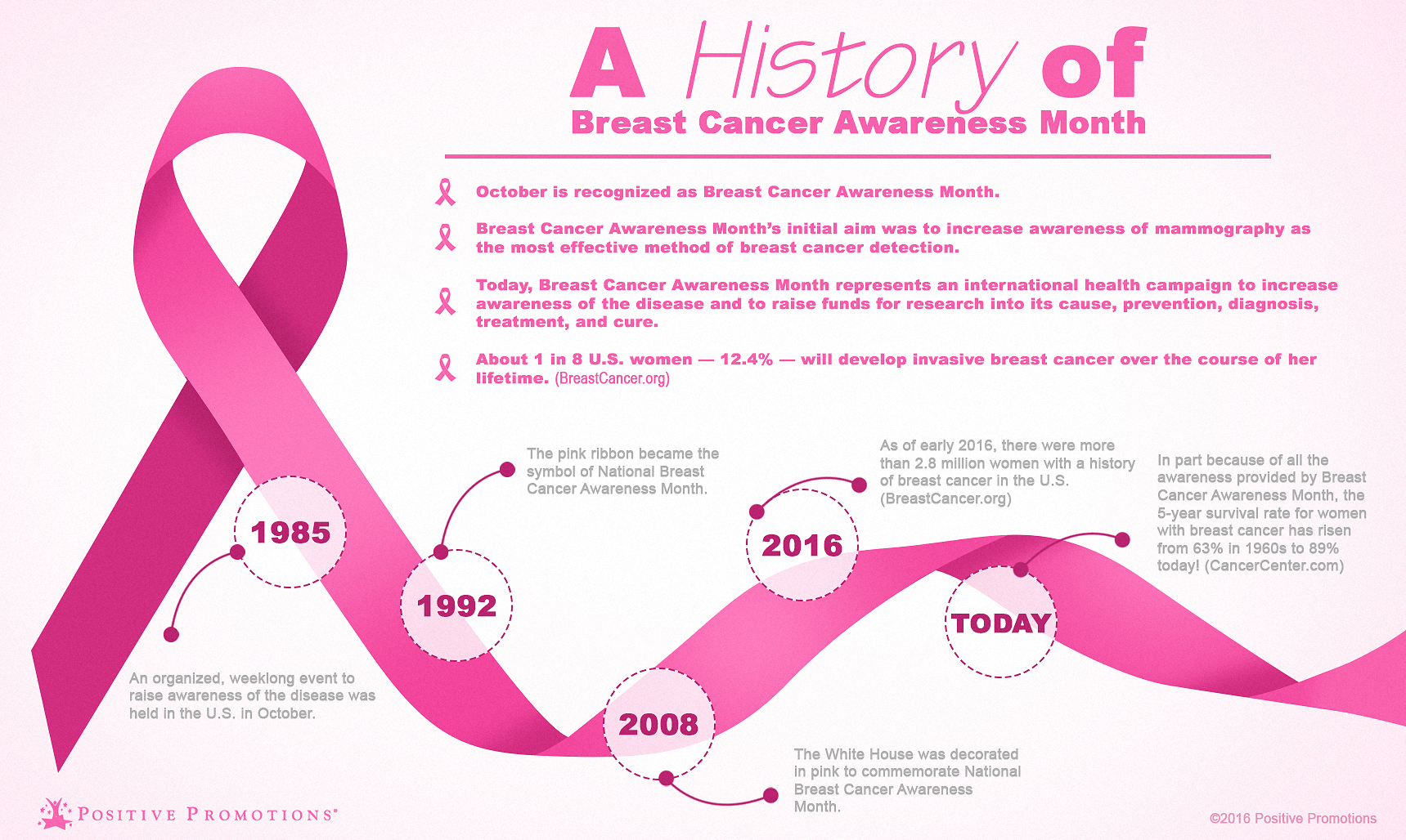 Photo credit: http://blog.positivepromotions.com/2016/10/05/a-history-of-breast-cancer-awareness-month-infographic/