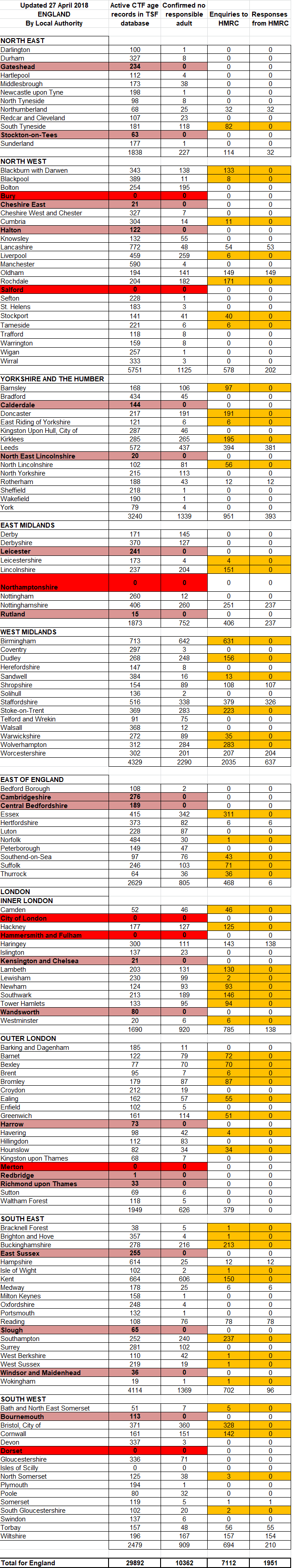 Stats - England.png