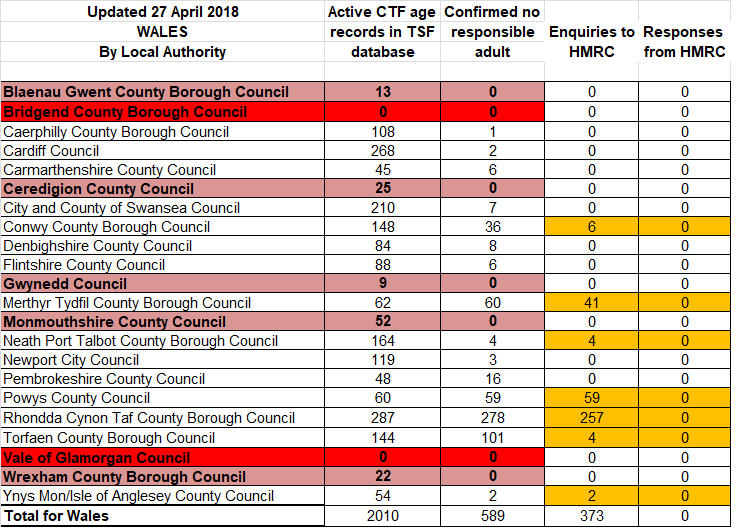 Stats - Wales.png