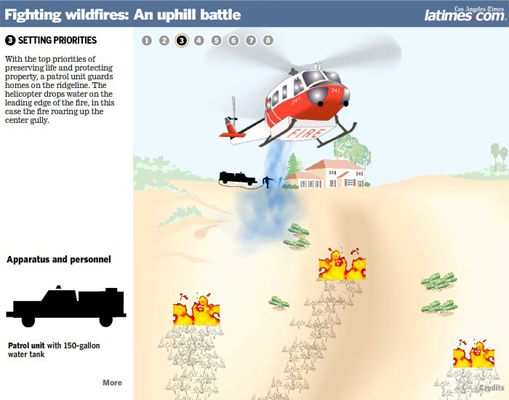 Fighting wildfires: An uphill battle