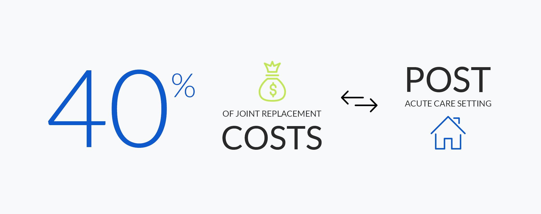 Joint Replacement Costs in the Post Acute Care Setting
